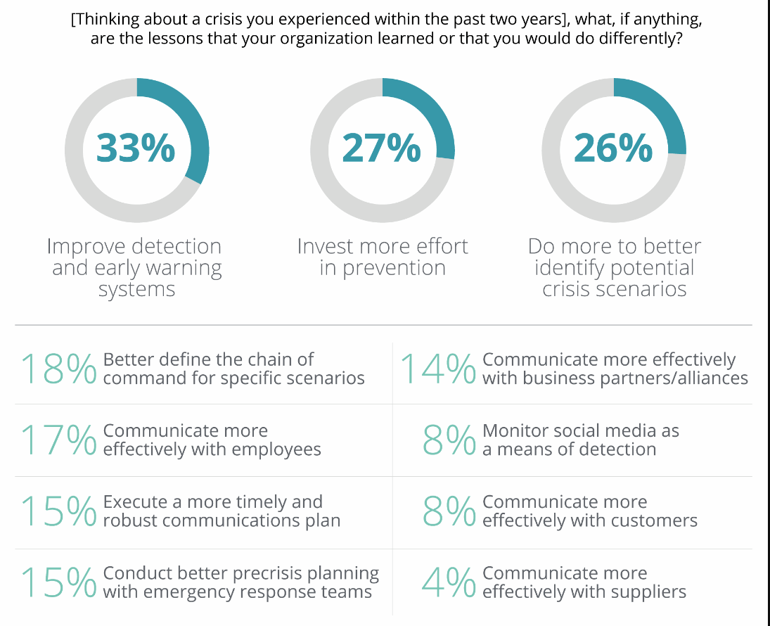 deloitte-global-crisis-survey-2